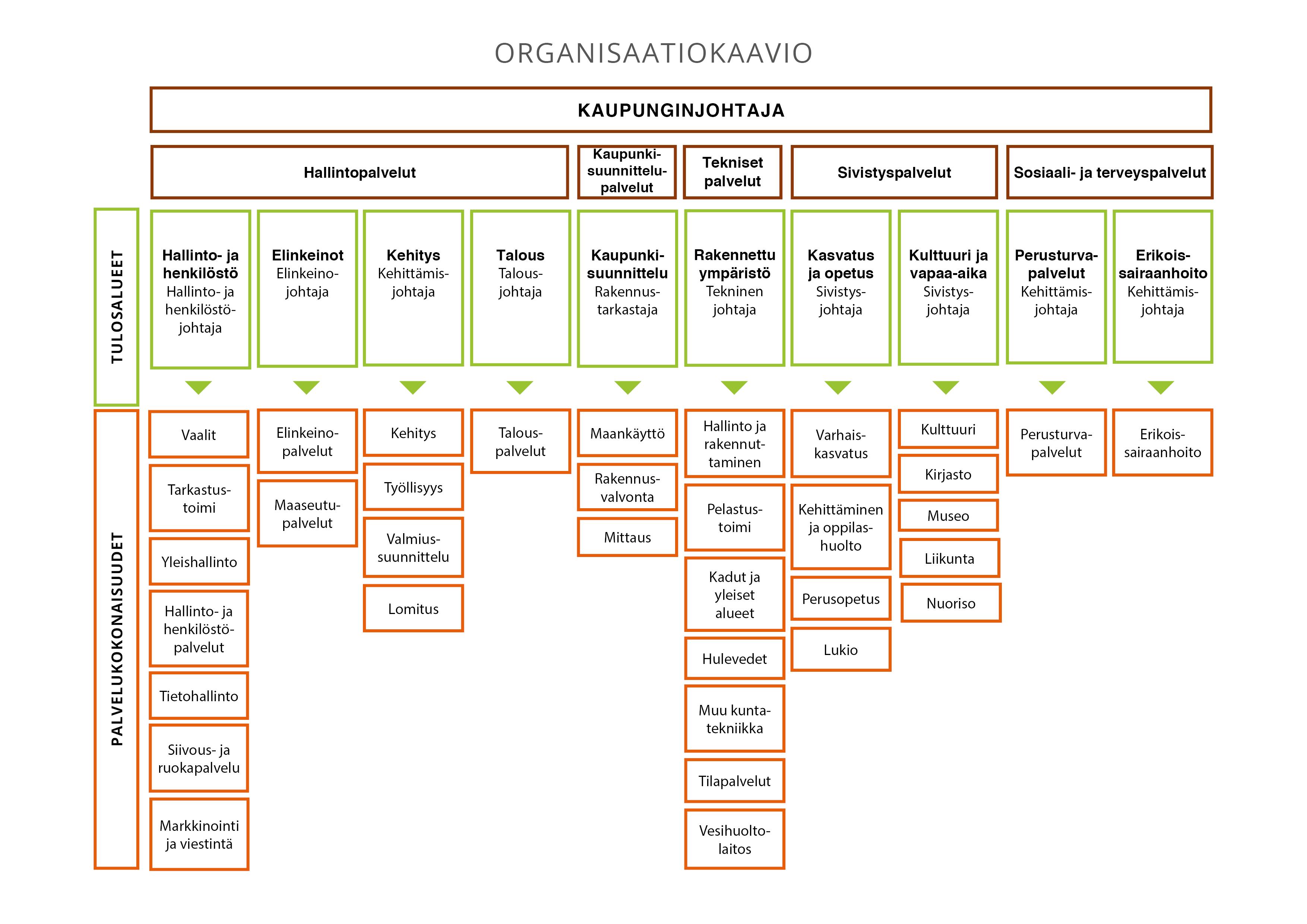 hallinto-organisaatiokaavio